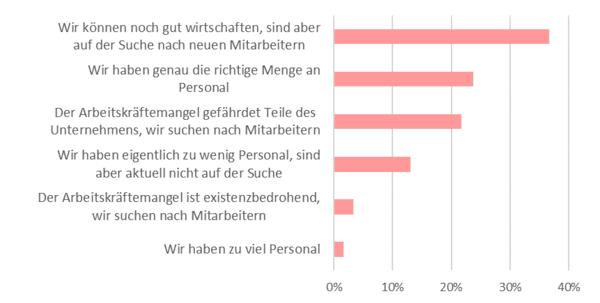 Befragung_Personalsituation_Grafik.png