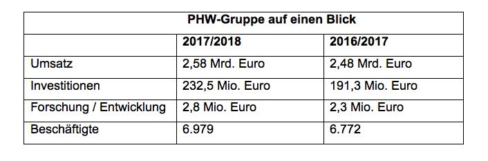 PHW-Gruppe_auf_einen_Blick.png