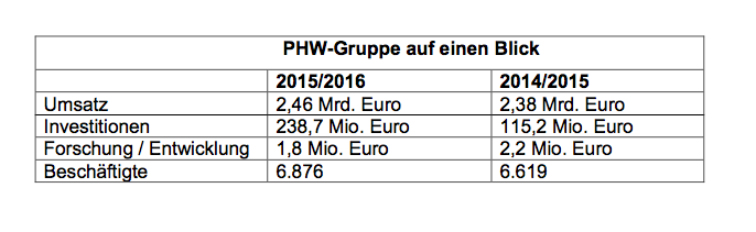 PHW_Gruppe_Umsatz_und_Investitionen.png