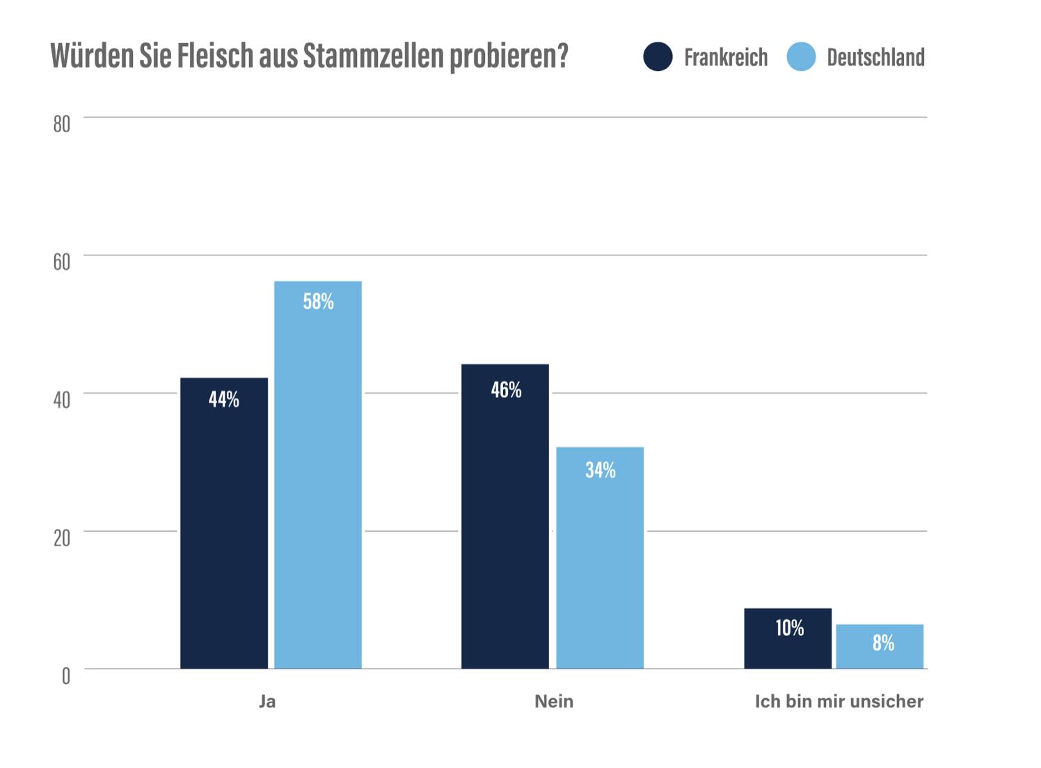 Studie_Proveg_zu_Fleisch.png