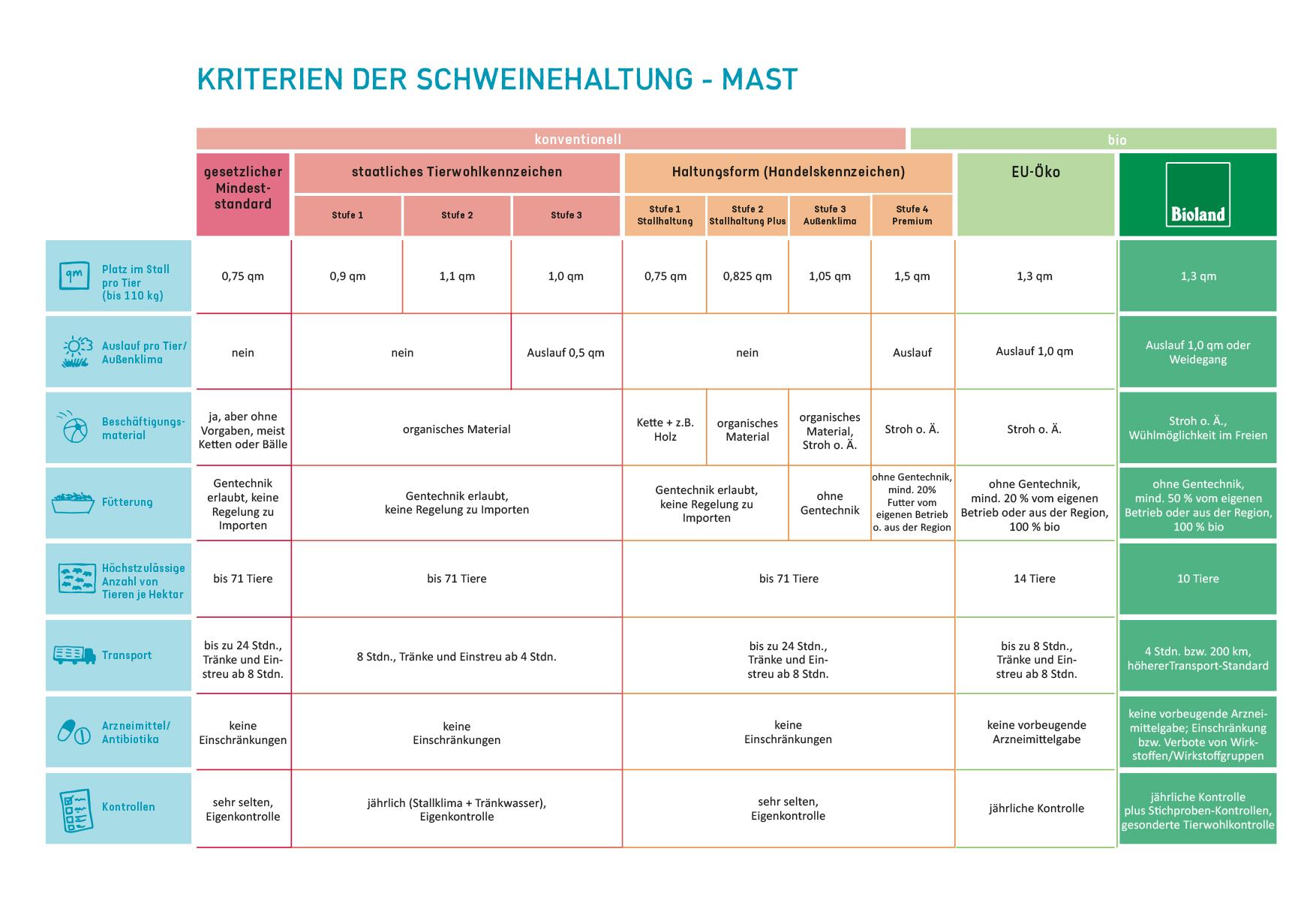 Tabelle_Schweinehaltung_Mast.jpg