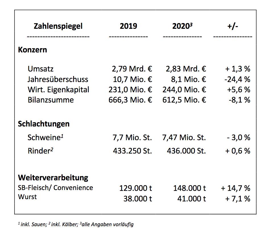 Zahlen_Westfleisch.png
