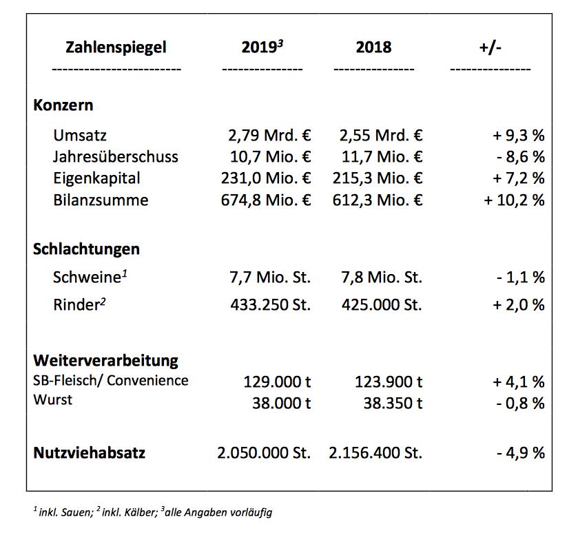 Zahlen_Westfleisch_2018_2019.png
