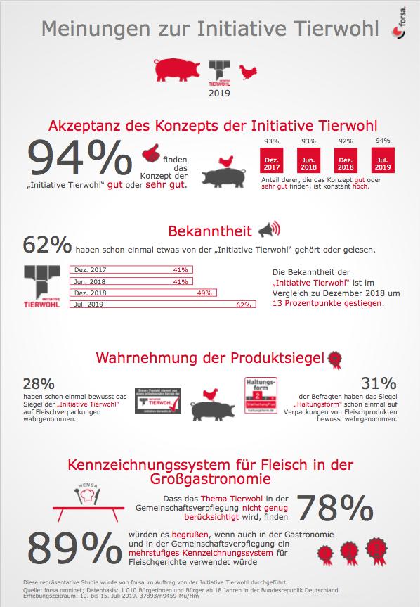 forsa_ITW_Infografik.png